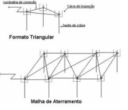MALHA DE ATERRAMENTO